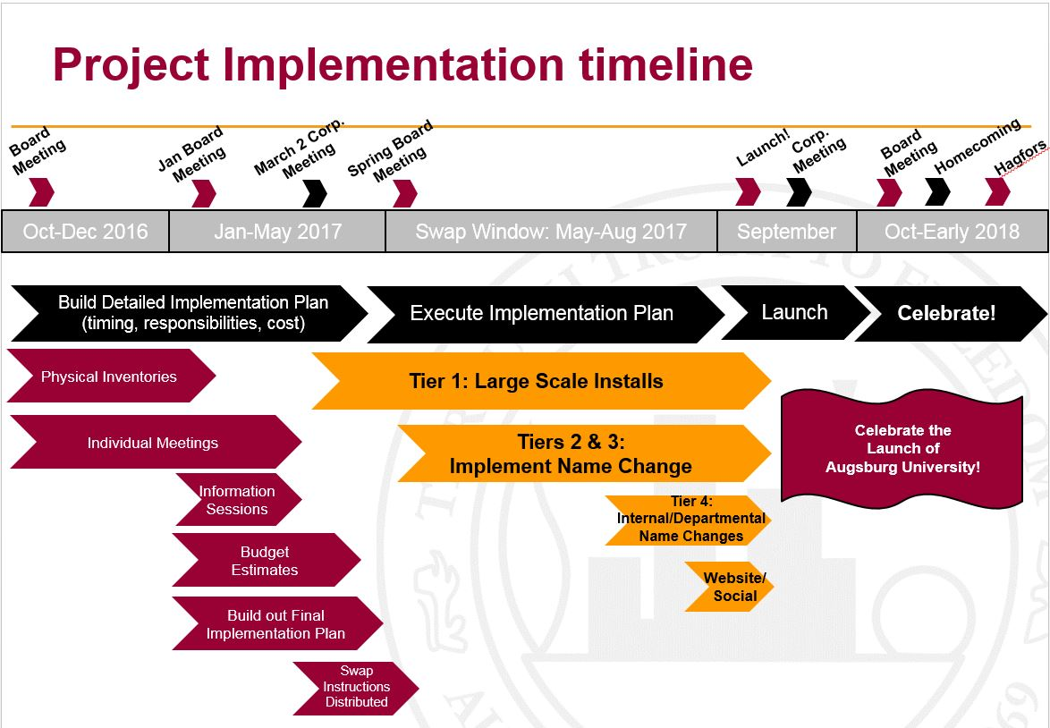 Project Implementation Timeline. This graphic is a summary of the content on this page, which can be found below.