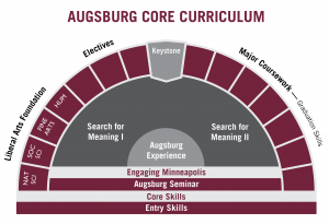 Core Curriculum Arch