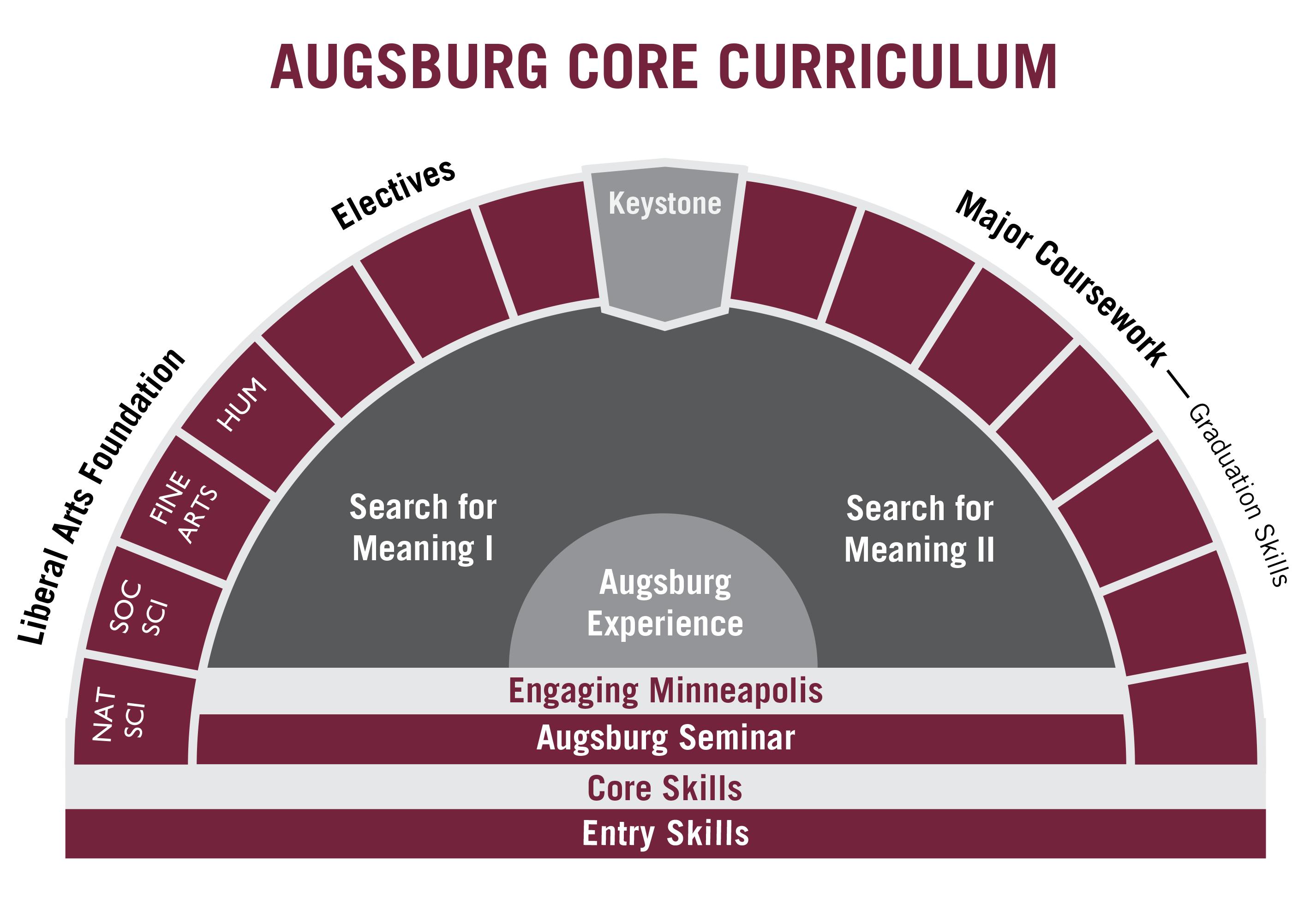 core curriculum academics augsburg college