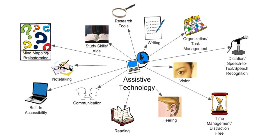 Assistive Technology Categories Mind Map including: Reading, Writing, Notetaking, Dictation/Speech-to-Text/Speech Recognition, Mind Mapping/Brainstorming, Organization/Task Management, Time Management/Distraction Free, Research Tools, Study Skills/Aids, Vision, Hearing, Communication, and Build-In Accessibility