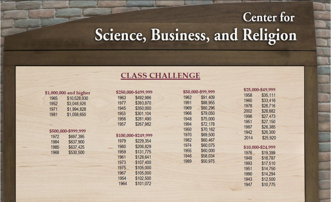 April 2014 class challenge donor wall