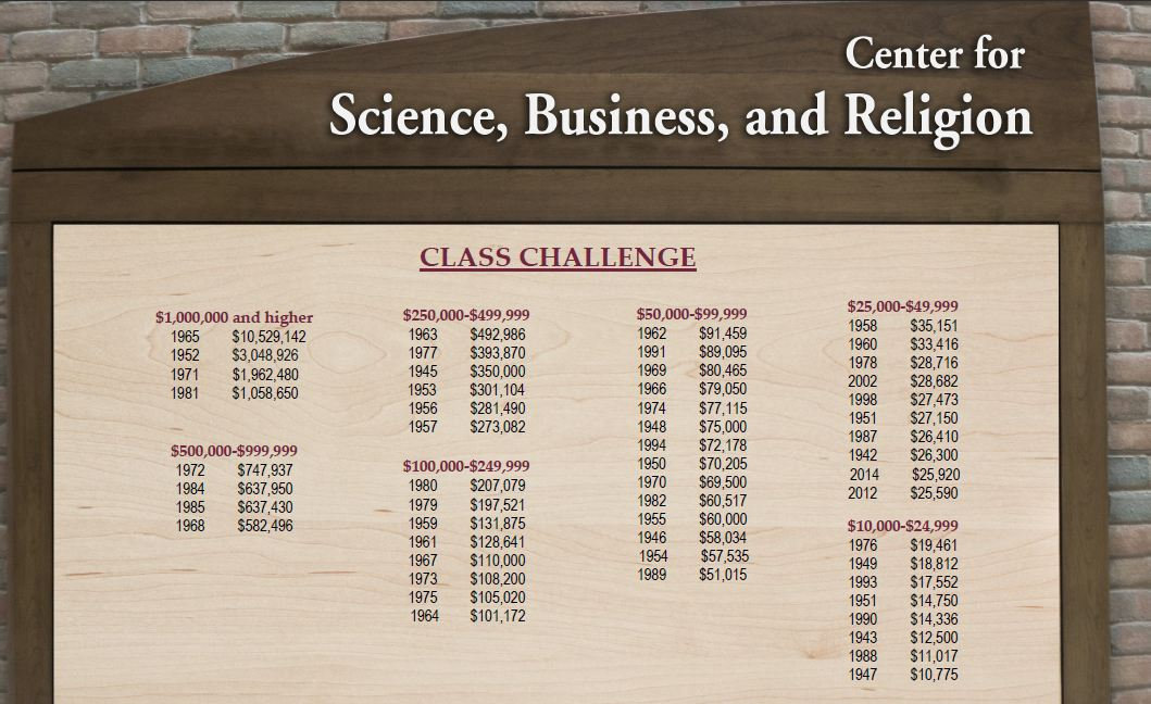 May 2014 Class Challenge