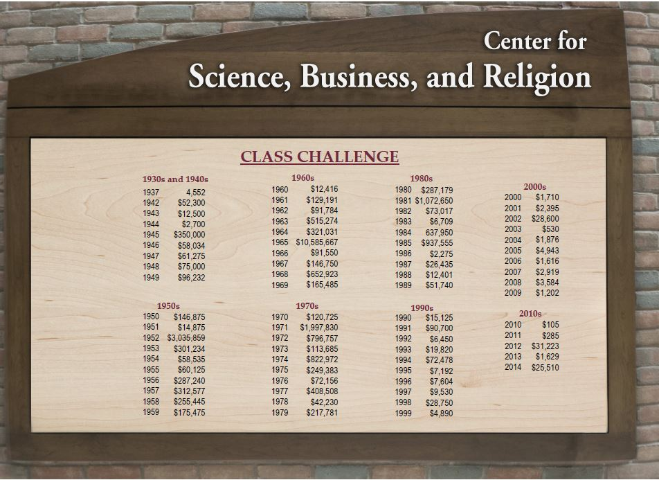 March 2015 Class Challenge Donor Wall