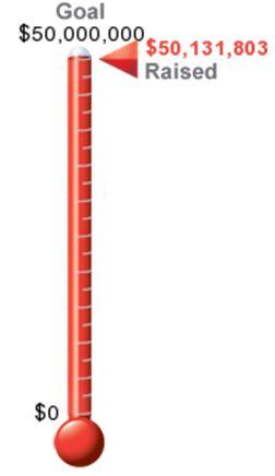 CSBR Campaign Thermometer
