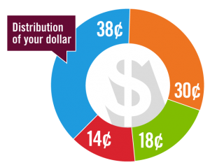 Distribution of your dollar