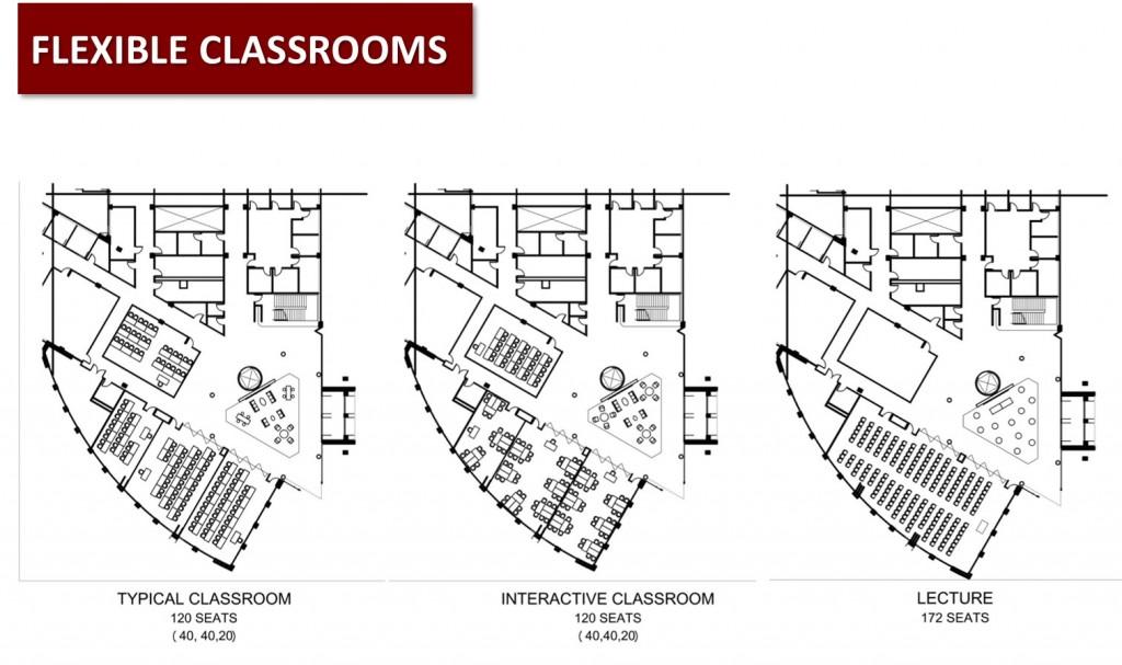 Flexible classroom configurations