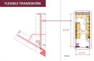 Modular framework for flexibility
