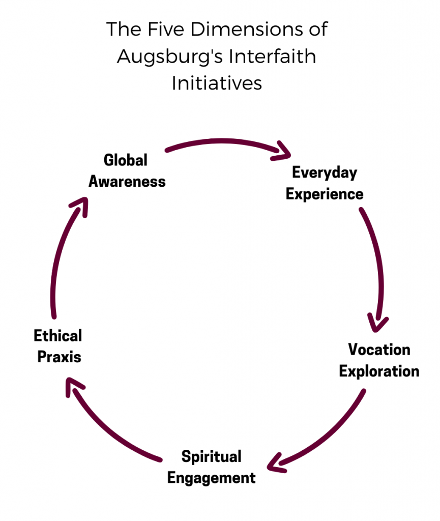 The Five Dimensions of Augsburg's Interfaith Initiatives: everyday experience, vocational exploration, spiritual engagement, ethical praxis, global awareness