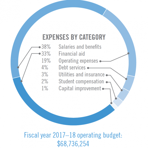 Pie chart showing expenses by catagory: 38% Salaries and benefits, 33% Financial aid, 19% Operating expenses, 4% Debt services, 3% Utilities and insurance, 2% Student compensation, 1% Capital improvement