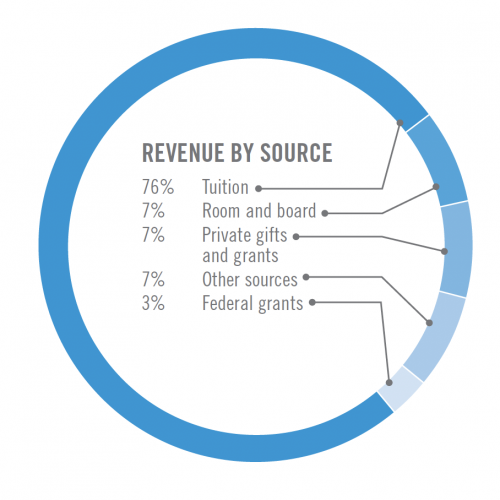 Pie chart showing revenue by source: 76% Tuition, 7% Room and board, 7% Private gifts and grants, 7% Other sources, 3% Federal grants