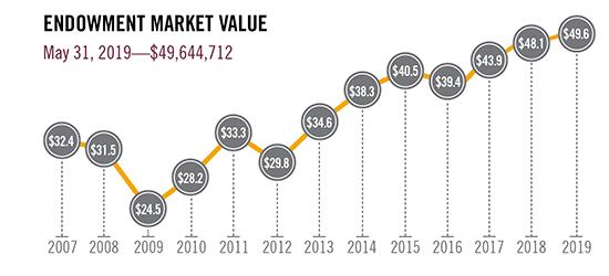 Endowment Market value May 31, 2019-$49,644,712