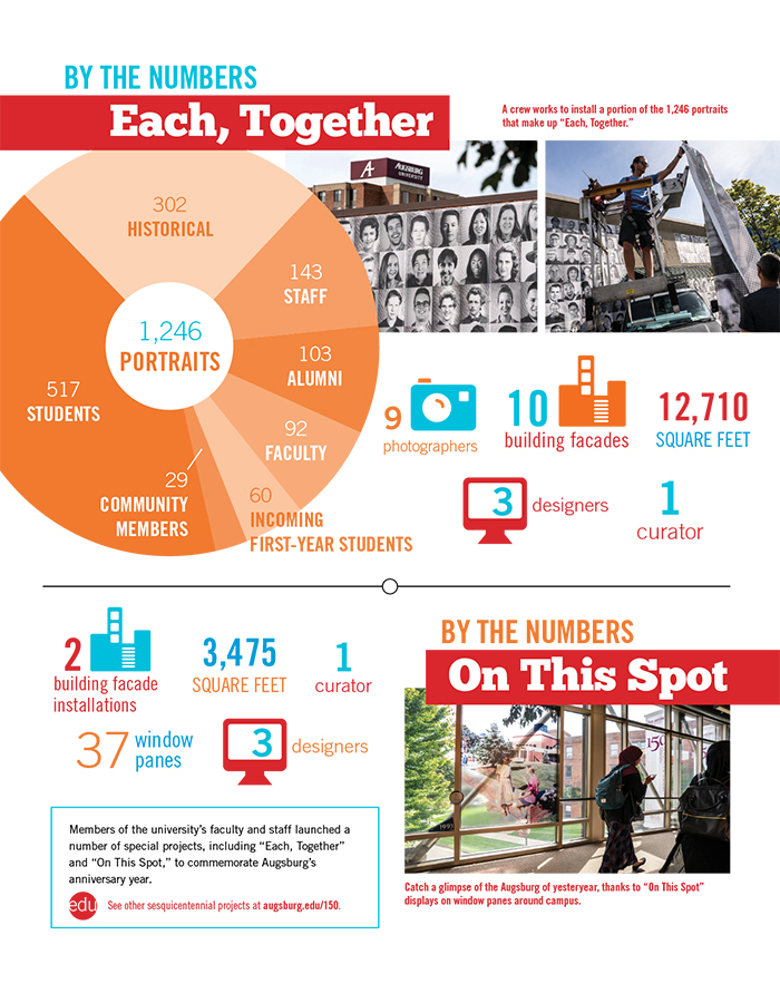 "By the numbers: Each together. 302 historical, 143 staff, 103 alumni, 92 faculty, 517 students, 29 community members, 60 incoming first-year students, 9 photographers, 10 building facades, 3 designer, 1 curator, 12, 710 square feet. By the numbers: Each, together: 2 building facade installations, 37 window panes, 3 designers, 1 curator, 3,475 feet, 1 curator. Members of the university's faculty and staff launched a number of special projects, including ""Each, Together"" and ""On This Spot,"" to commemorate Augsburg's anniversary year. Catch a glimpse of the Augsburg of yesteryear, thanks to ""On This Spot"" displays on window panes around campus"