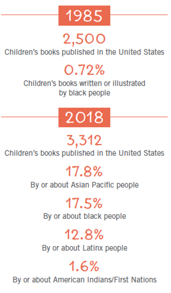 1985 2,500 Children's books published in the United States 0.72% Children's books written or illustrated by black people 2018 3,312 Children's books published in the United States 17.8% By or about Asian Pacific people 17.5% By or about black people 12.8% By or about Latinx people 1.6% By or about American Indians/First Nations