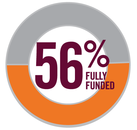 Pie Chart showing 56% Fully Funded Projects