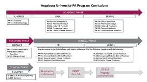 PA School Timeline
