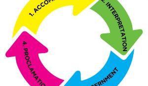 Public Church Frame Work: Accompaniment, Interpretation, Discernment, and Proclamation (a Cycle)