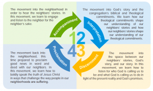The four Public Church Framework artforms, acccompaniment, interpretation, discernment, proclamation