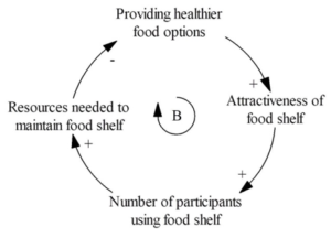 four arrows in a circle provide illustration of cycle of moving from food options to food shelf choices