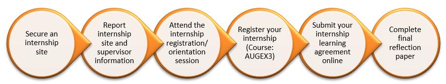 AE flowchart - non-credit internship