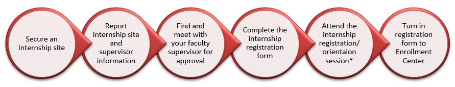 Academic Internship Process