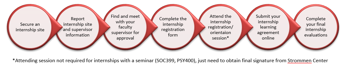 for-credit internship process